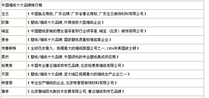 中国十大品牌墙纸排行榜