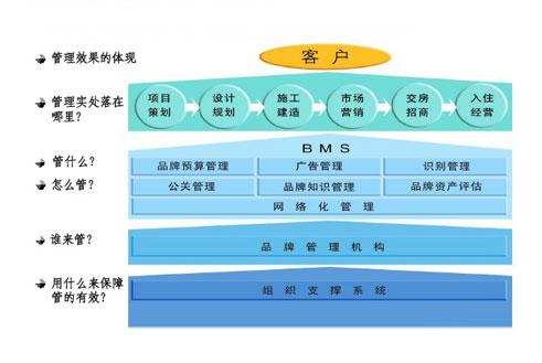 财务战略规划图