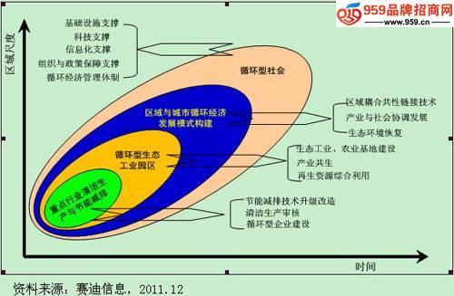 循环经济与低碳发展_发展低碳经济_绿色循环低碳发展