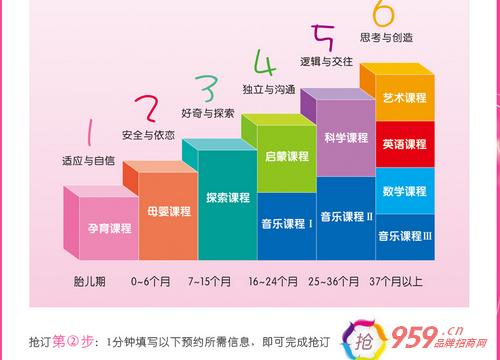 北京东方爱婴早教中心加盟条件有哪些?